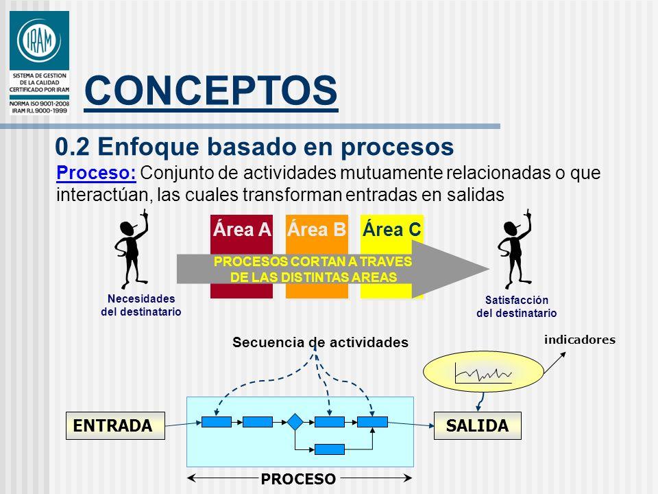 CONCEPTOS 0.2 Enfoque basado en procesos Proceso: Conjunto de actividades mutuamente relacionadas o que interactúan, las cuales transforman entradas e