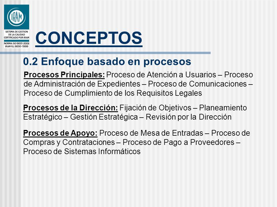 CONCEPTOS 0.2 Enfoque basado en procesos Procesos Principales: Proceso de Atención a Usuarios – Proceso de Administración de Expedientes – Proceso de