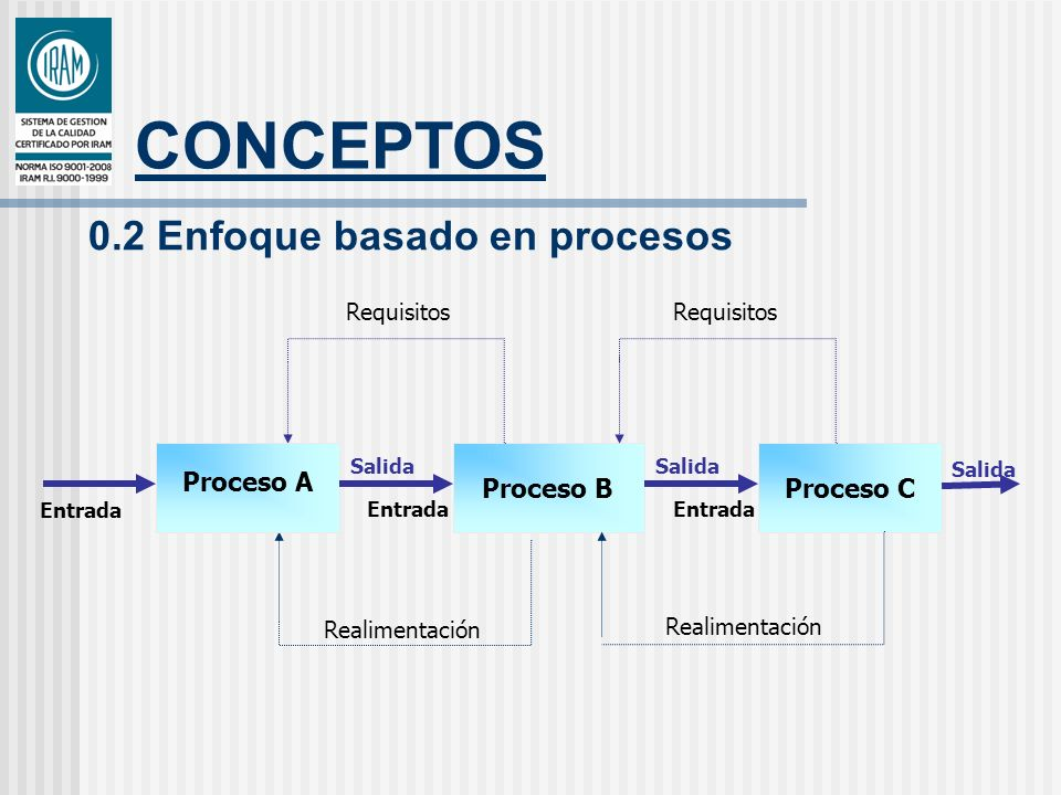 CONCEPTOS Proceso CProceso B Realimentación Requisitos Proceso A Salida Entrada Salida Entrada Salida 0.2 Enfoque basado en procesos