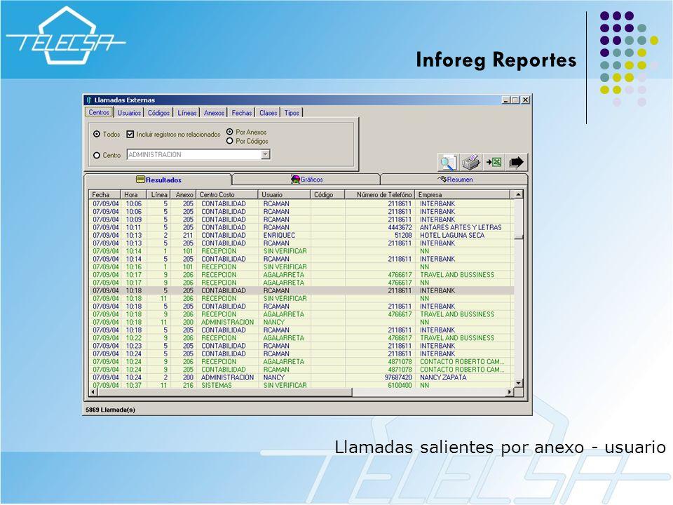 Llamadas salientes por anexo - usuario Inforeg Reportes