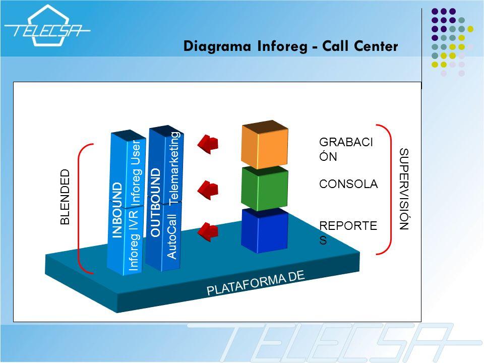 Relaciones y filtros para optimizar el trabajo ADMINISTRADOR Inforeg Telemarketing