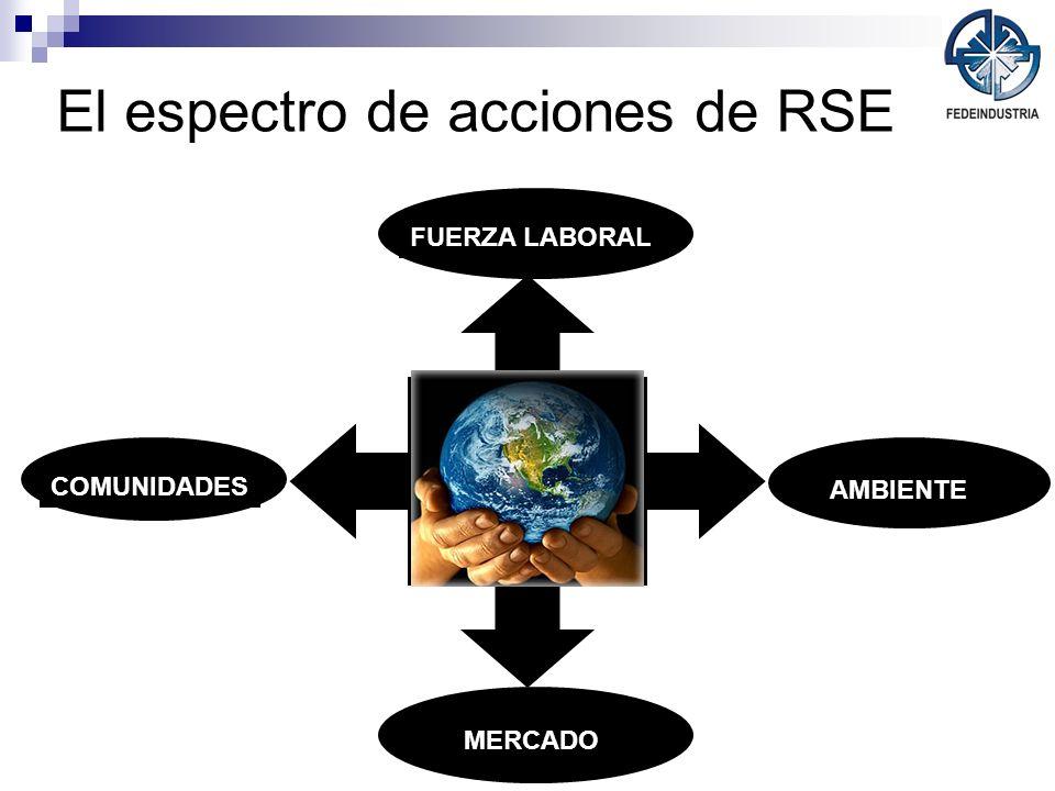 El espectro de acciones de RSE En relación a los clientes: Relaciones responsables con el consumidor Responsabilidad por el producto Etiquetado del producto Haciendo que los mercados lleguen a todos MERCADO FUERZA LABORAL