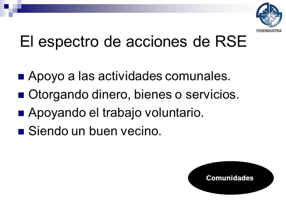 El espectro de acciones de RSE Apoyo a las actividades comunales. Otorgando dinero, bienes o servicios. Apoyando el trabajo voluntario. Siendo un buen