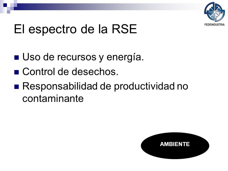 El espectro de la RSE Uso de recursos y energía. Control de desechos. Responsabilidad de productividad no contaminante AMBIENTE