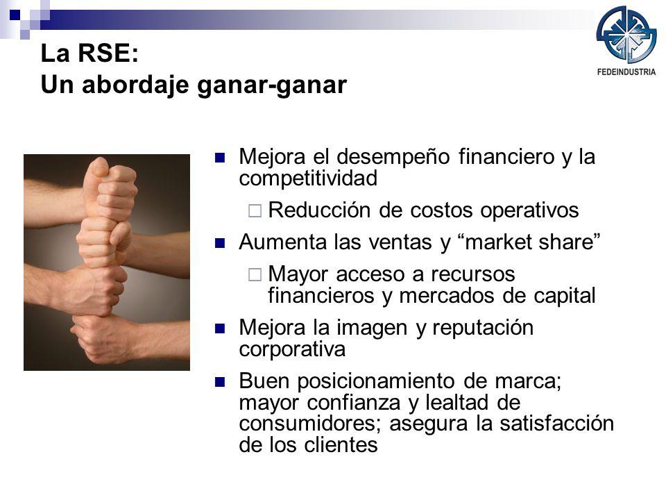 La RSE: Un abordaje ganar-ganar Mejora el desempeño financiero y la competitividad Reducción de costos operativos Aumenta las ventas y market share Ma
