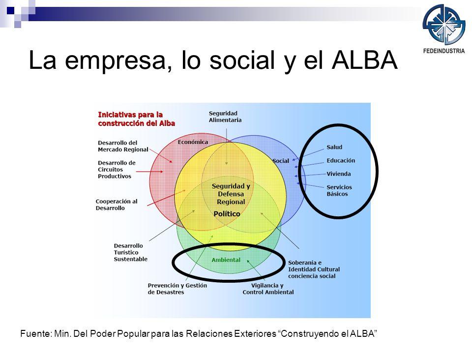 La empresa, lo social y el ALBA Fuente: Min. Del Poder Popular para las Relaciones Exteriores Construyendo el ALBA