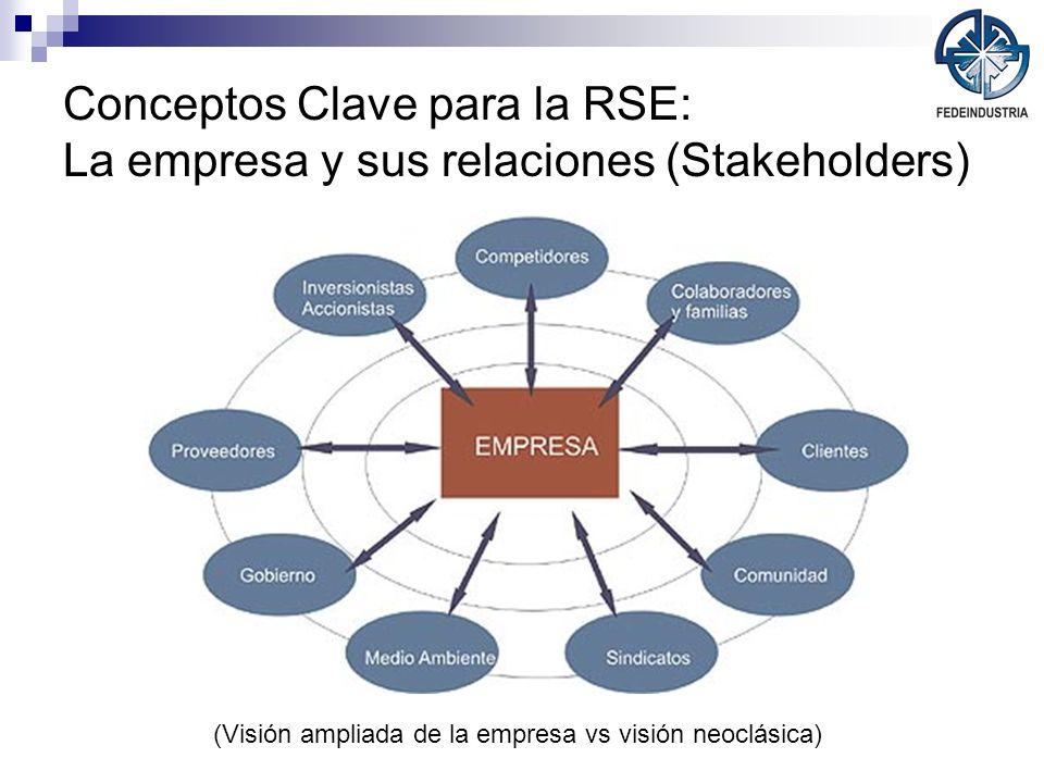 Conceptos Clave para la RSE: La empresa y sus relaciones (Stakeholders) (Visión ampliada de la empresa vs visión neoclásica)