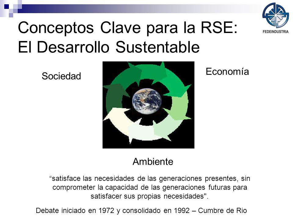 Conceptos Clave para la RSE: El Desarrollo Sustentable Sociedad Economía Ambiente Debate iniciado en 1972 y consolidado en 1992 – Cumbre de Rio satisf