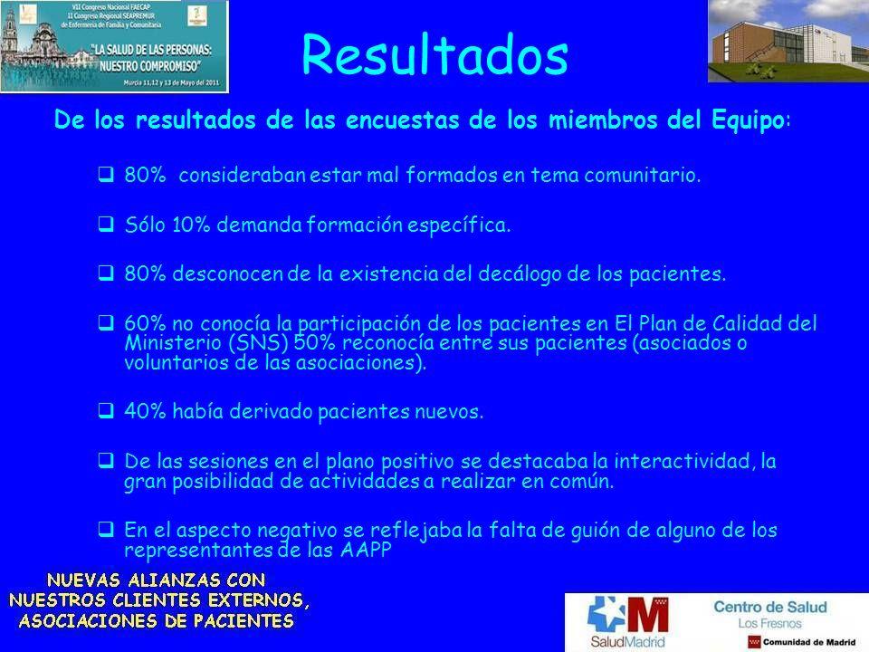 Resultados De los resultados de las encuestas de los miembros del Equipo: 80% consideraban estar mal formados en tema comunitario. Sólo 10% demanda fo