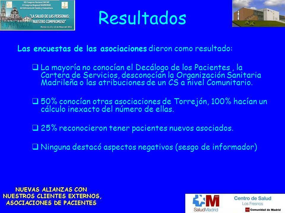 Resultados Las encuestas de las asociaciones dieron como resultado: La mayoría no conocían el Decálogo de los Pacientes, la Cartera de Servicios, desconocían la Organización Sanitaria Madrileña o las atribuciones de un CS a nivel Comunitario.