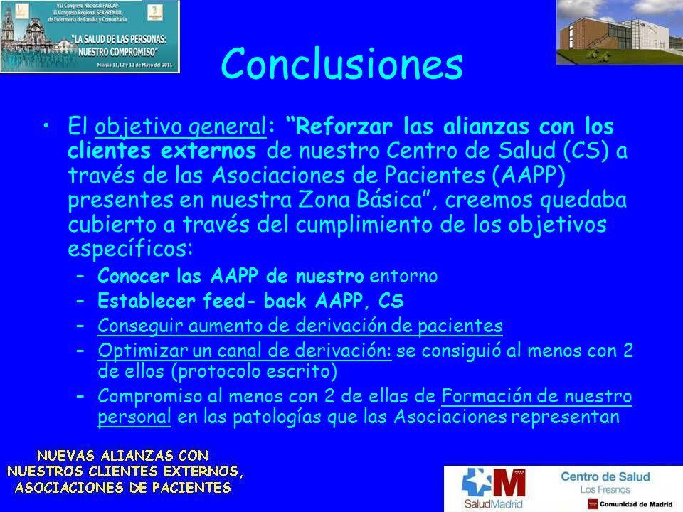 Conclusiones El objetivo general: Reforzar las alianzas con los clientes externos de nuestro Centro de Salud (CS) a través de las Asociaciones de Paci