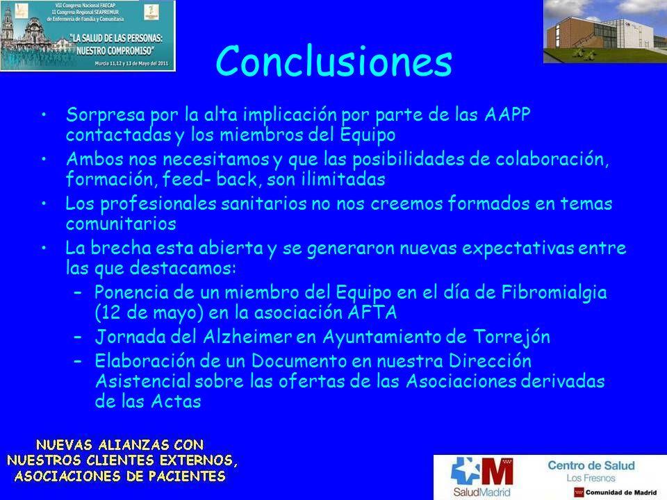 Conclusiones Sorpresa por la alta implicación por parte de las AAPP contactadas y los miembros del Equipo Ambos nos necesitamos y que las posibilidade