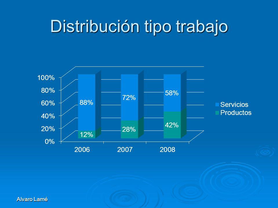Alvaro Lamé Distribución tipo trabajo