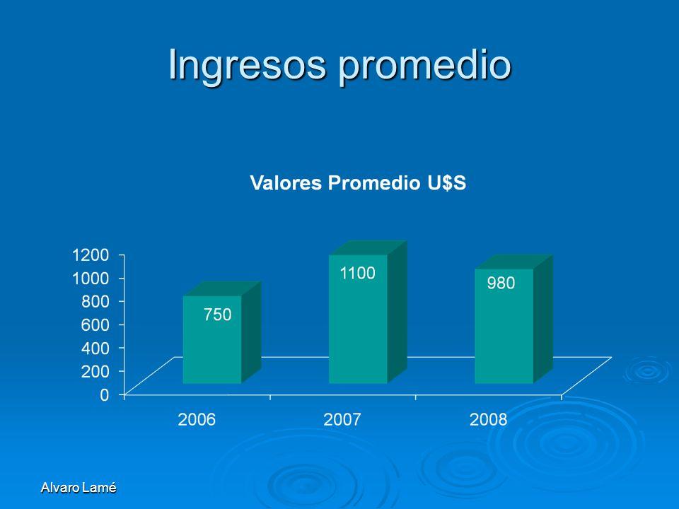 Alvaro Lamé Ingresos promedio