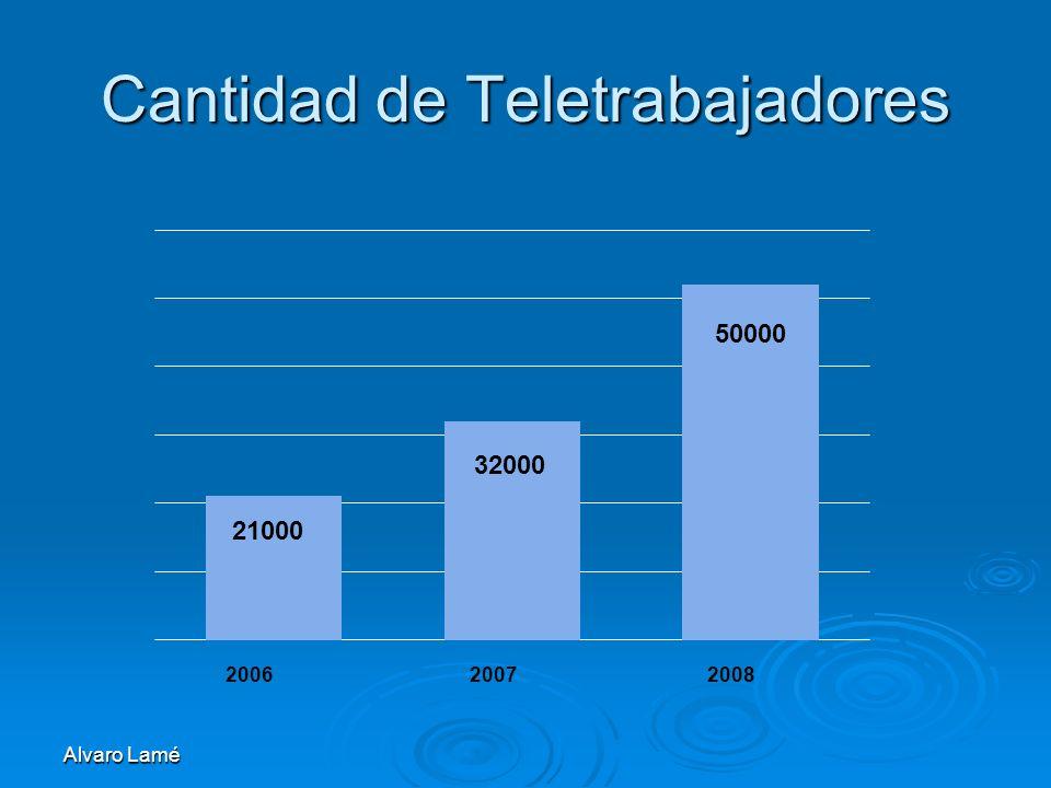 Cantidad de Teletrabajadores Alvaro Lamé