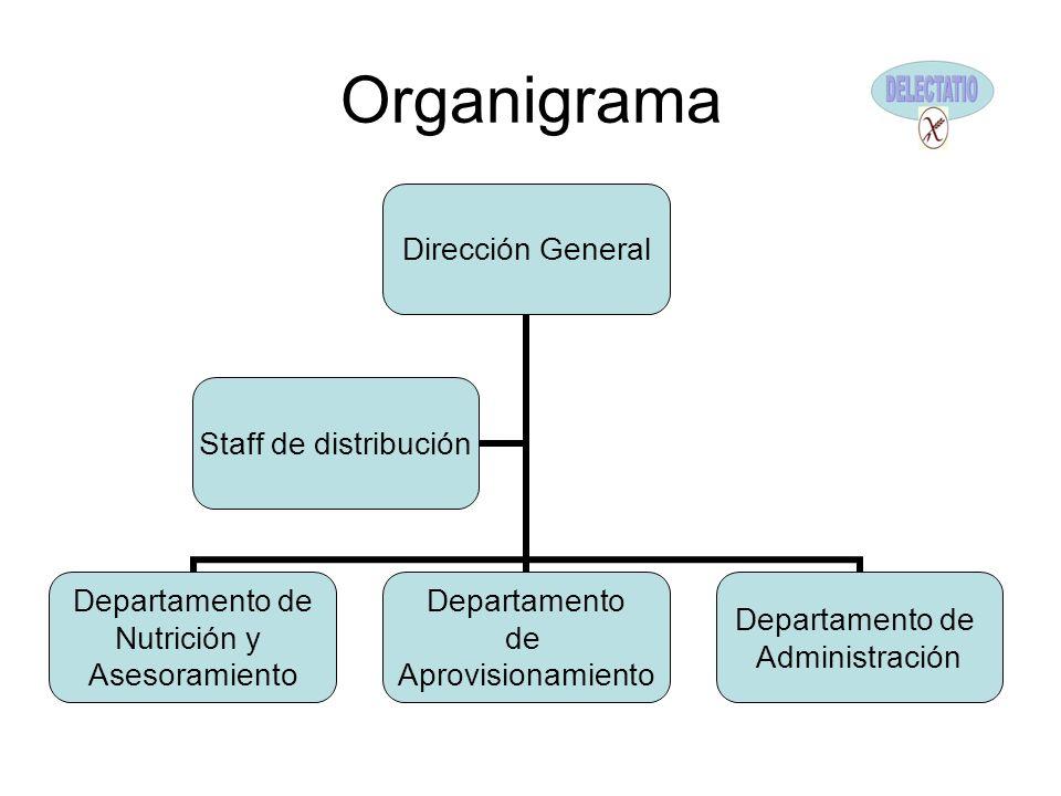 Organigrama Dirección General Departamento de Nutrición y Asesoramiento Departamento de Aprovisionamiento Departamento de Administración Staff de dist