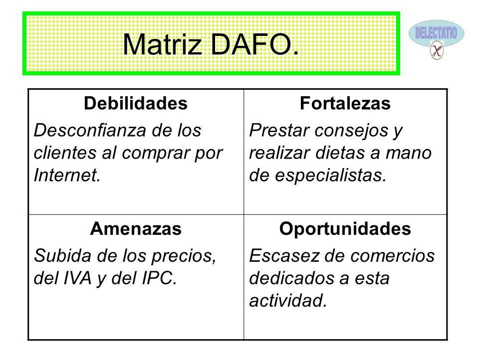 Matriz DAFO. Debilidades Desconfianza de los clientes al comprar por Internet. Fortalezas Prestar consejos y realizar dietas a mano de especialistas.