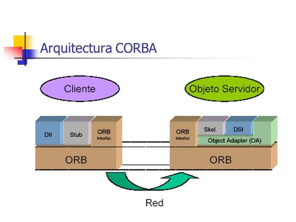 Conceptos y terminología Objeto destino. Objeto CORBA al que se le hace una petición. Cliente. Entidad que hace una petición sobre un objeto CORBA. –
