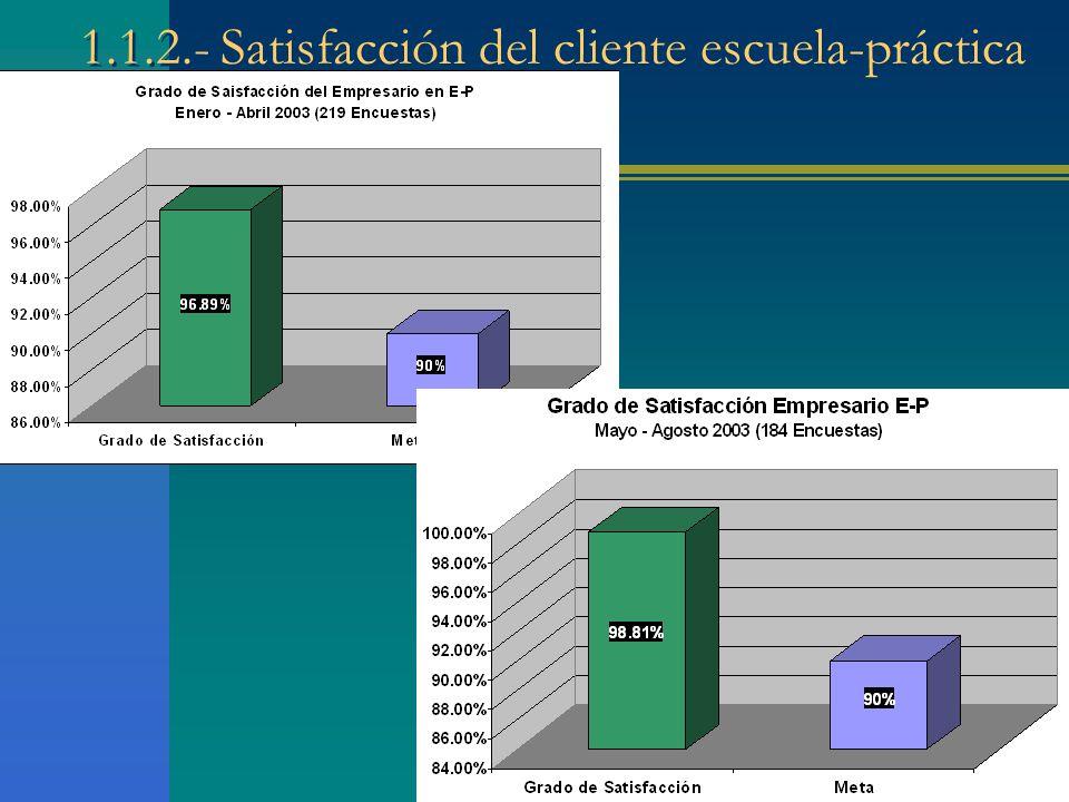 1.1.2.- Satisfacción del cliente escuela-práctica