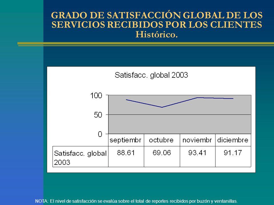 GRADO DE SATISFACCIÓN GLOBAL DE LOS SERVICIOS RECIBIDOS POR LOS CLIENTES Histórico.