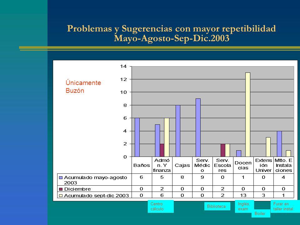 Problemas y Sugerencias con mayor repetibilidad Mayo-Agosto-Sep-Dic.2003 Únicamente Buzón Biblioteca Inglés, exam Furar en taller instal.