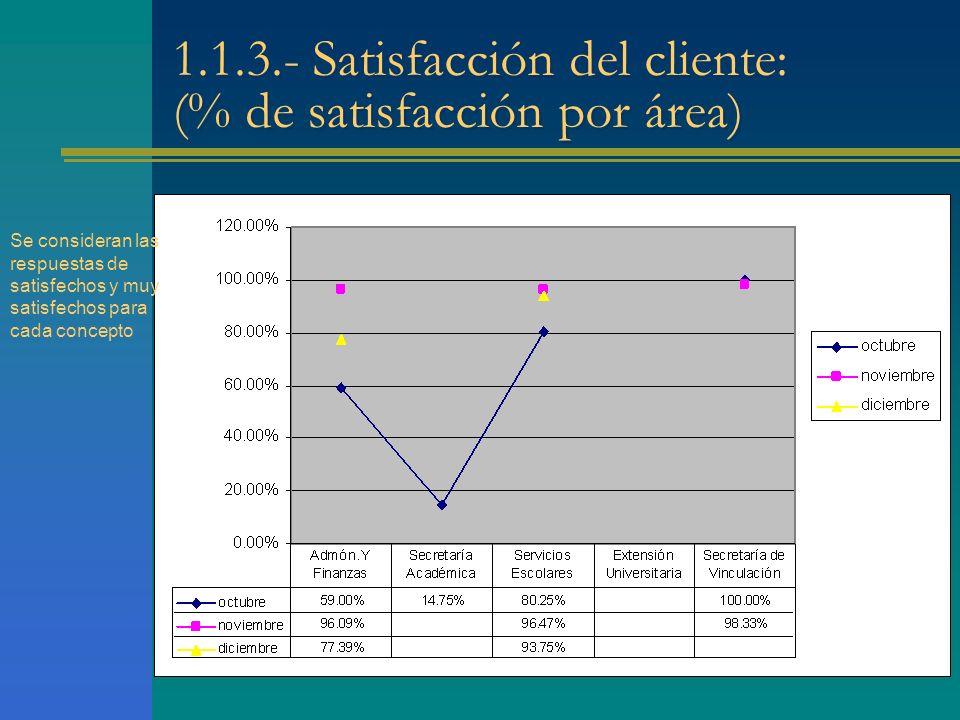 1.1.3.- Satisfacción del cliente: (% de satisfacción por área) Se consideran las respuestas de satisfechos y muy satisfechos para cada concepto