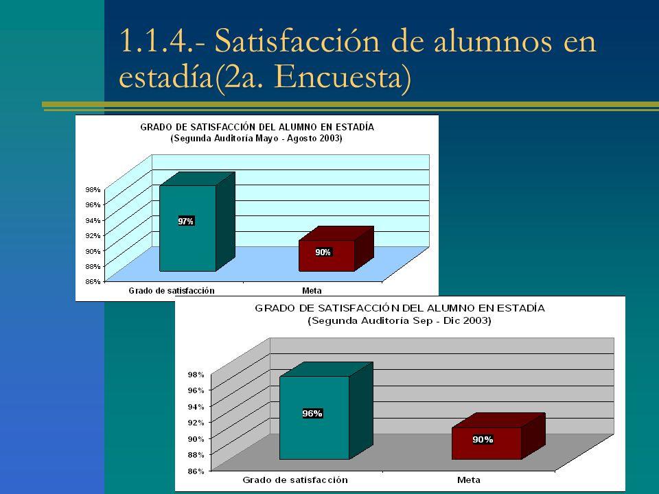 1.1.4.- Satisfacción de alumnos en estadía(2a. Encuesta)