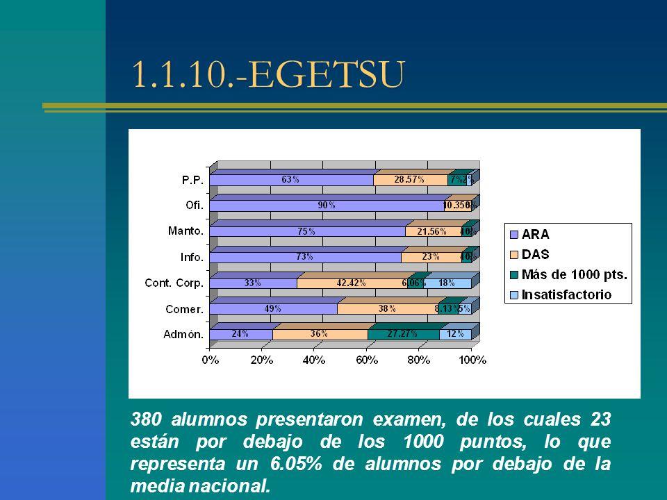 1.1.10.-EGETSU 380 alumnos presentaron examen, de los cuales 23 están por debajo de los 1000 puntos, lo que representa un 6.05% de alumnos por debajo de la media nacional.