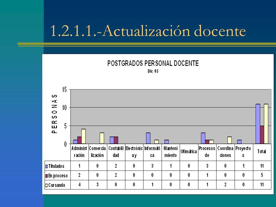1.2.1.1.-Actualización docente