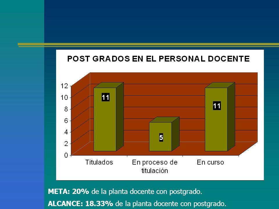 META: 20% de la planta docente con postgrado. ALCANCE: 18.33% de la planta docente con postgrado.