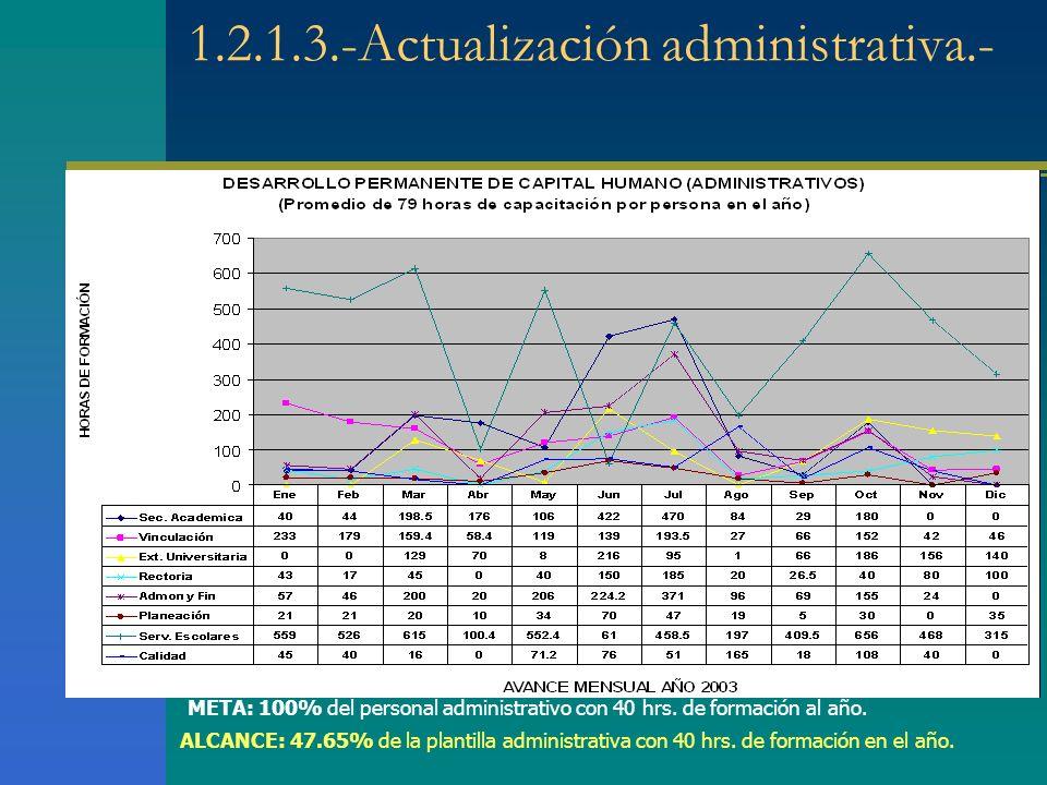 1.2.1.3.-Actualización administrativa.- META: 100% del personal administrativo con 40 hrs.