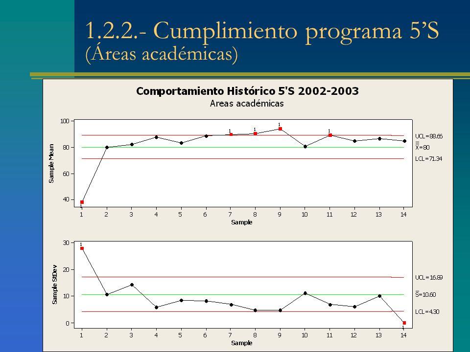 * * * * * 1.2.2.- Cumplimiento programa 5S (Áreas académicas)