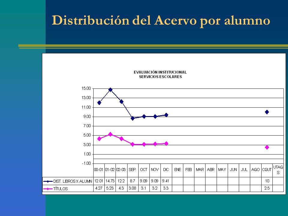 Distribución del Acervo por alumno