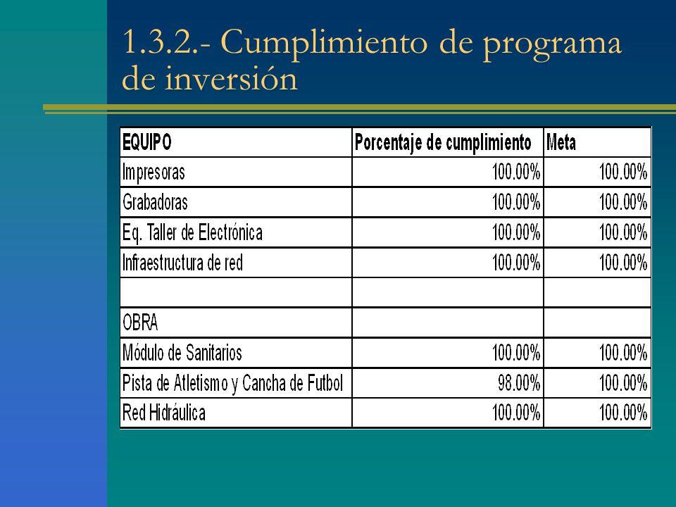 1.3.2.- Cumplimiento de programa de inversión
