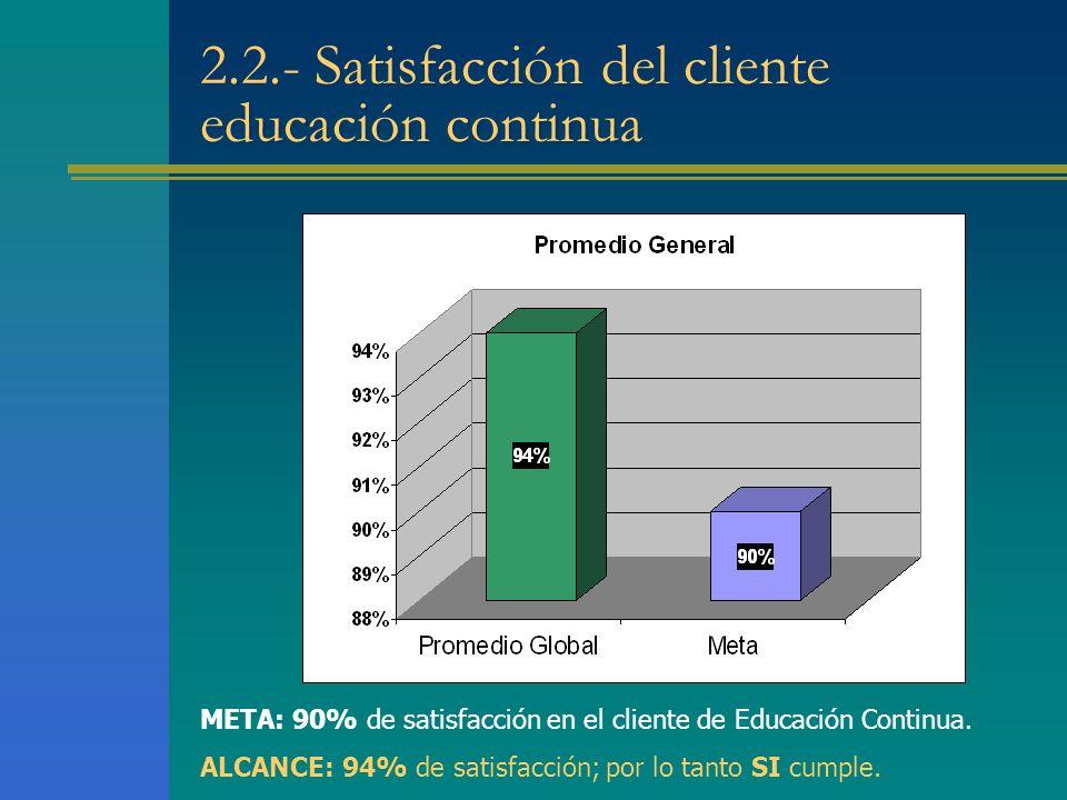 2.2.- Satisfacción del cliente educación continua META: 90% de satisfacción en el cliente de Educación Continua.