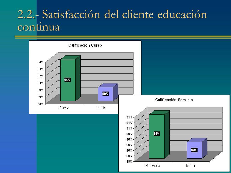 2.2.- Satisfacción del cliente educación continua
