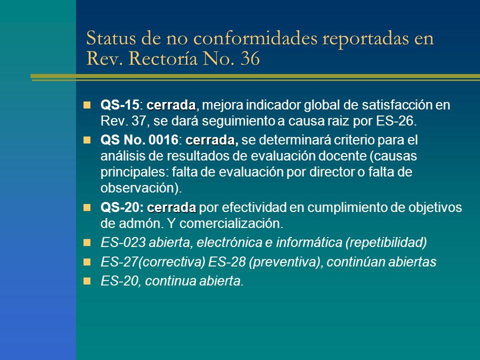 Status de no conformidades reportadas en Rev. Rectoría No.