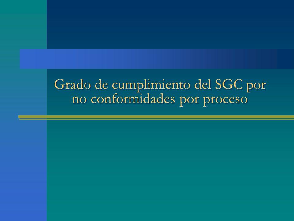 Grado de cumplimiento del SGC por no conformidades por proceso