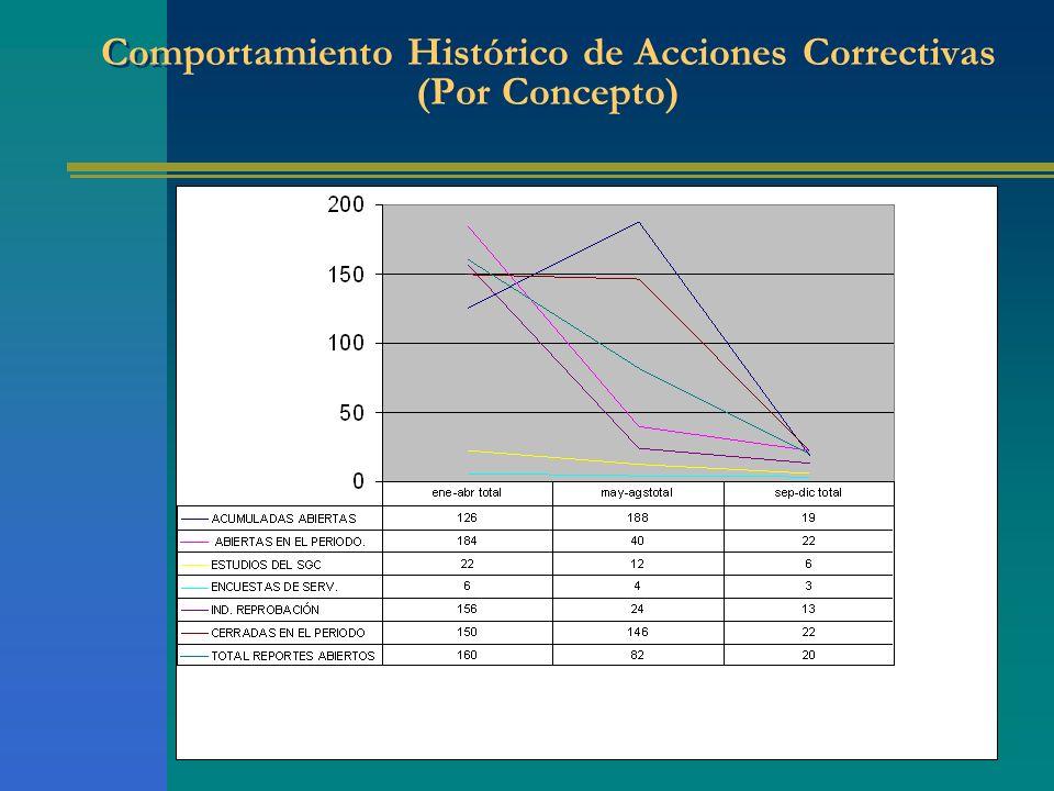 Comportamiento Histórico de Acciones Correctivas (Por Concepto)