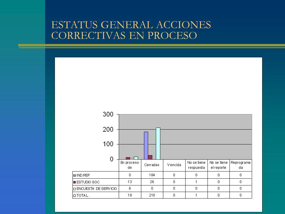 ESTATUS GENERAL ACCIONES CORRECTIVAS EN PROCESO