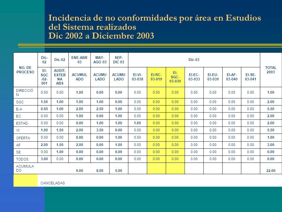 Incidencia de no conformidades por área en Estudios del Sistema realizados Dic 2002 a Diciembre 2003 NO.