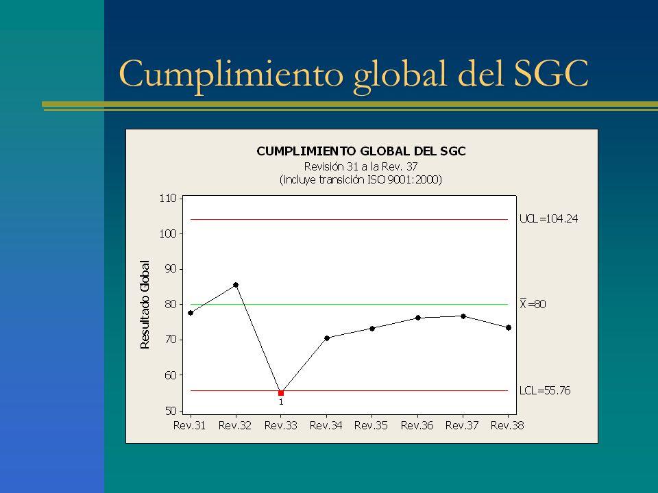 Cumplimiento global del SGC