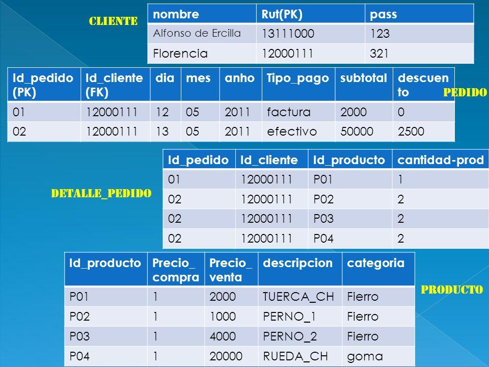 nombreRut(PK)pass Alfonso de Ercilla 13111000123 Florencia12000111321 cliente Id_pedido (PK) Id_cliente (FK) diamesanhoTipo_pagosubtotaldescuen to 011