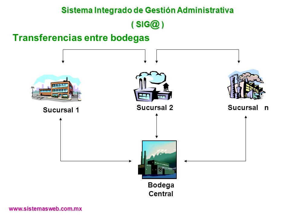 Transferencias entre bodegas Sucursal 1 Sucursal 2Sucursal n Bodega Central www.sistemasweb.com.mx Sistema Integrado de Gestión Administrativa ( SIG @
