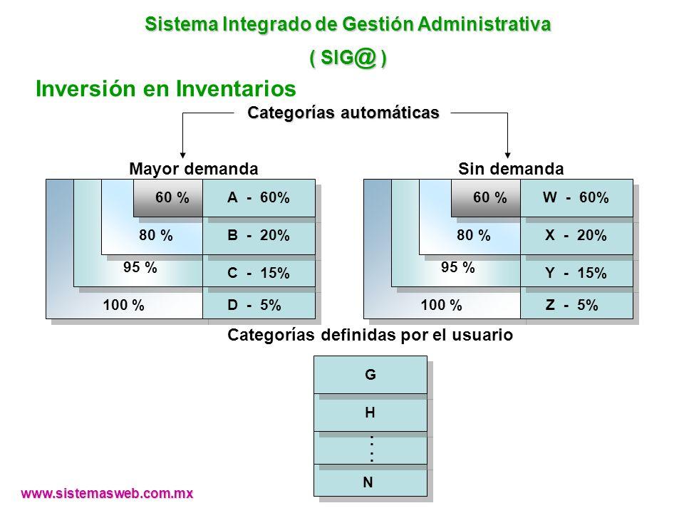 Sistema Integrado de Gestión Administrativa ( SIG @ ) Inversión en Inventarios 100 % 95 % 80 % 60 % D - 5% C - 15% B - 20% A - 60% Mayor demanda 100 % 95 % 80 % 60 % Z - 5% Y - 15% X - 20% W - 60% Sin demanda Categorías definidas por el usuario N : H G : Categorías automáticas www.sistemasweb.com.mx