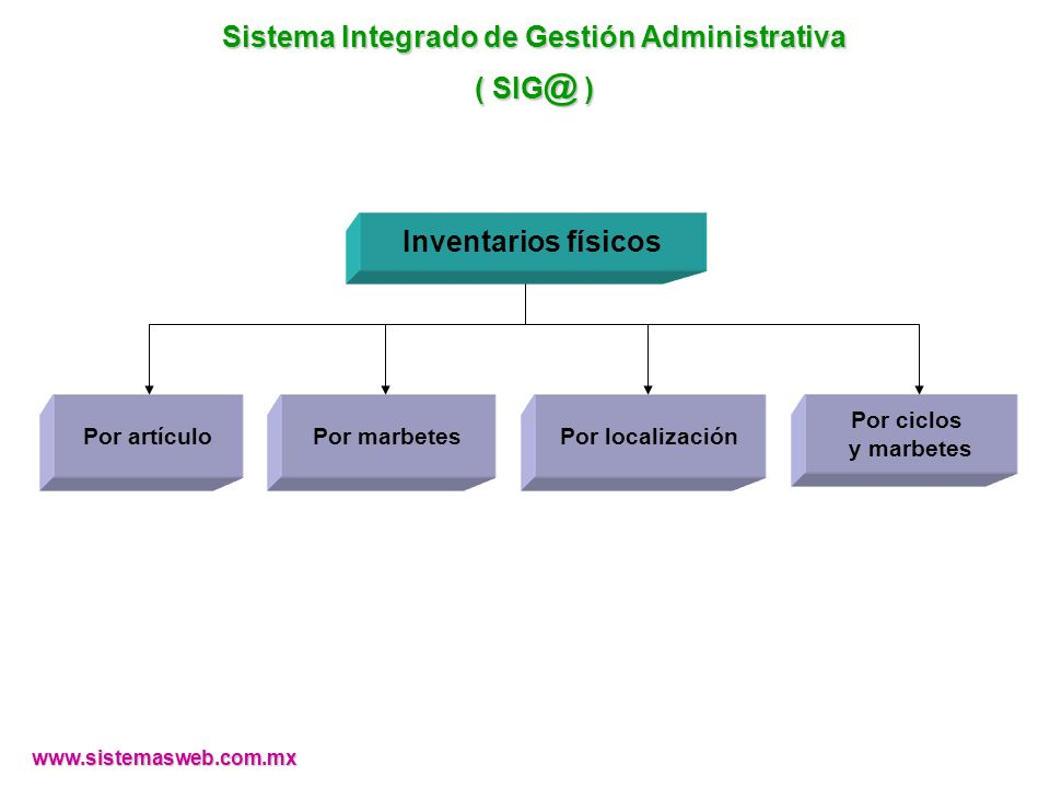 www.sistemasweb.com.mx Por ciclos y marbetes Por localizaciónPor marbetesPor artículo Inventarios físicos Sistema Integrado de Gestión Administrativa ( SIG @ )