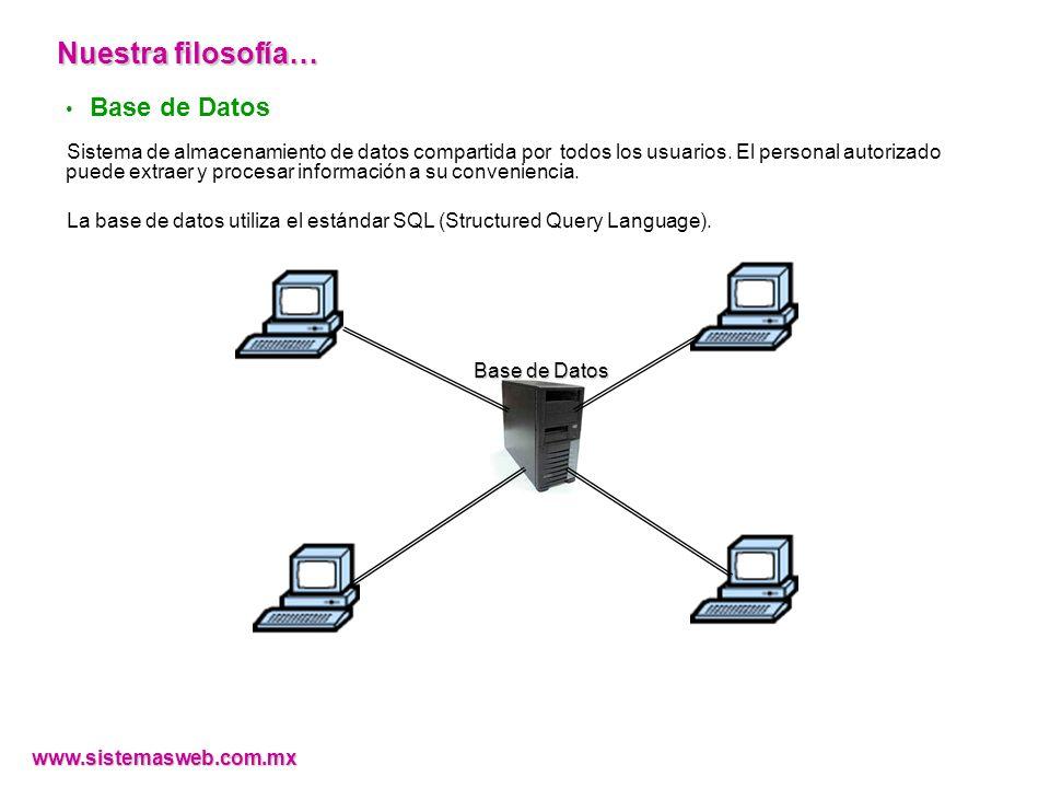 Base de Datos Sistema de almacenamiento de datos compartida por todos los usuarios.