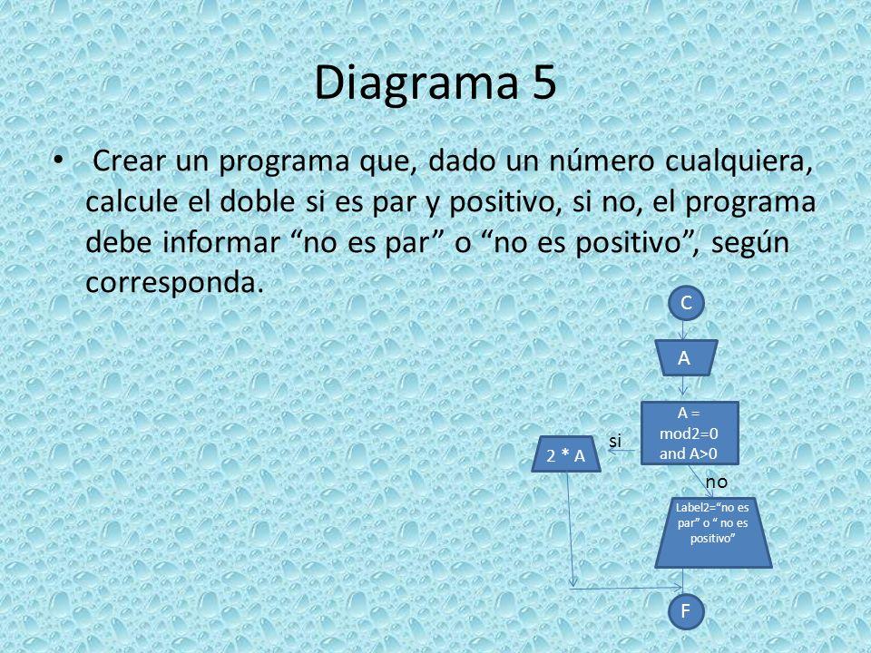 Diagrama 5 Crear un programa que, dado un número cualquiera, calcule el doble si es par y positivo, si no, el programa debe informar no es par o no es