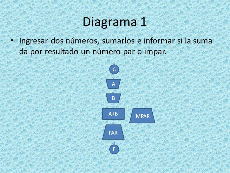 Diagrama 1 Ingresar dos números, sumarlos e informar si la suma da por resultado un número par o impar. C F A+B IMPAR PAR A B