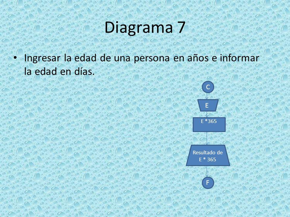 Diagrama 7 Ingresar la edad de una persona en años e informar la edad en días. C F E *365 Resultado de E * 365 E